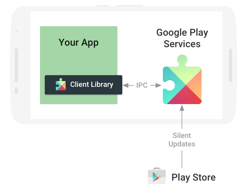 Services Play Google Android Download HD PNG PNG Image