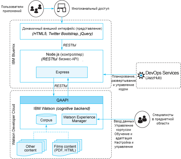 Diagram Bluemix Watson Architecture Ibm PNG Free Photo PNG Image